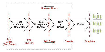 CEP-Testing-System